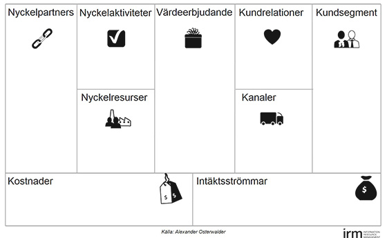 Osterwalder canvas